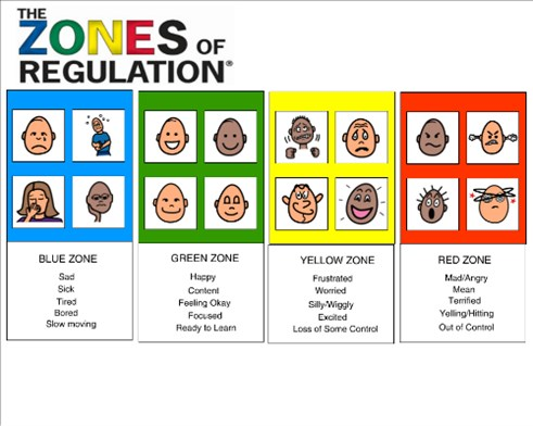 zones of regulation, emotional regulation in kids